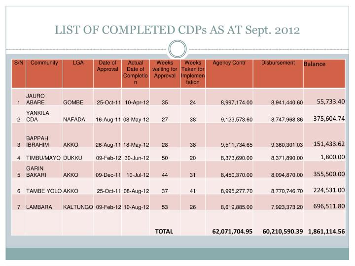 LIST OF COMPLETED CDPs AS AT