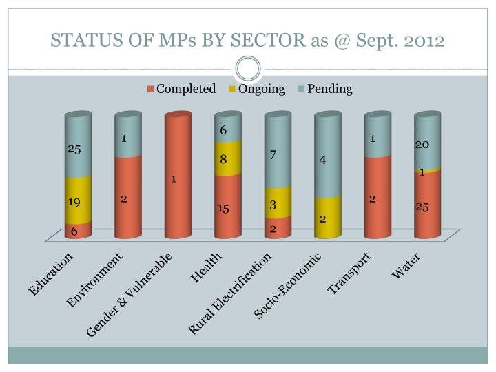 STATUS OF MPs BY SECTOR as @