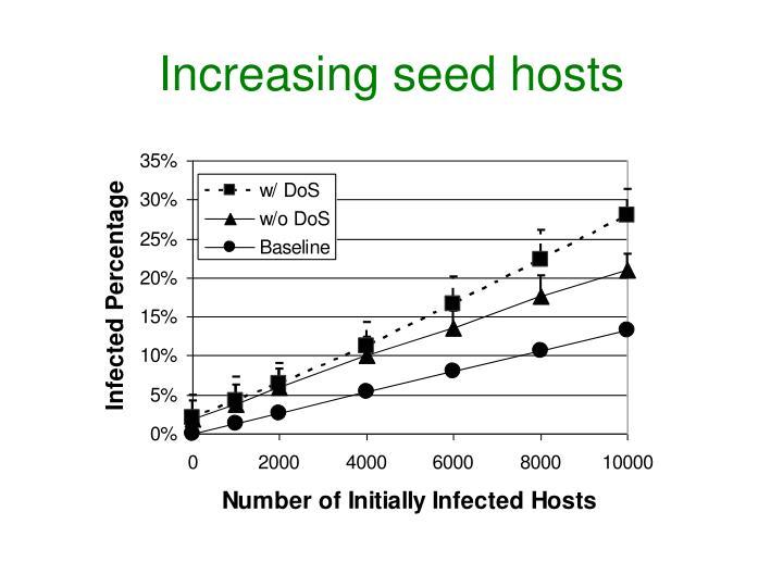 Increasing seed hosts