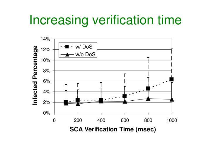 Increasing verification time