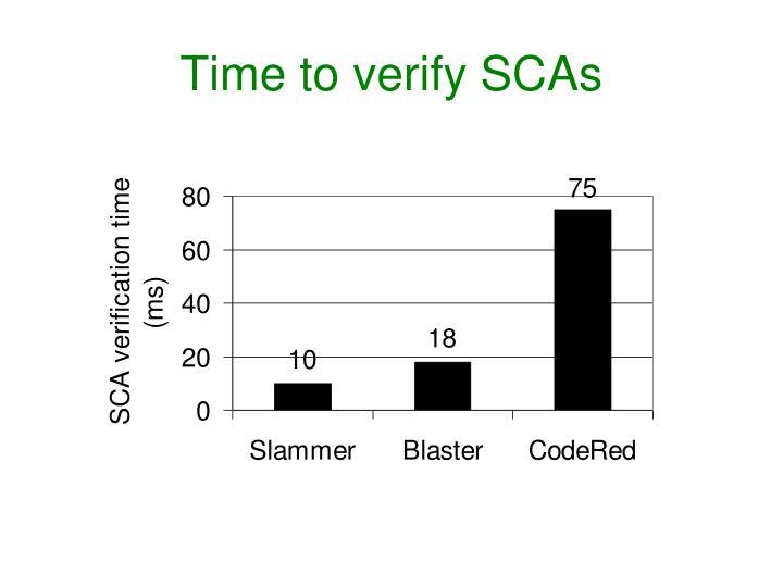 Time to verify SCAs