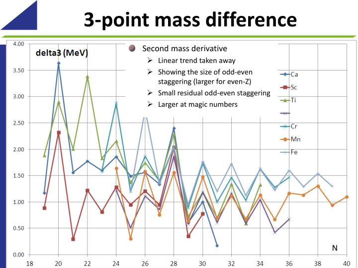 3-point mass difference