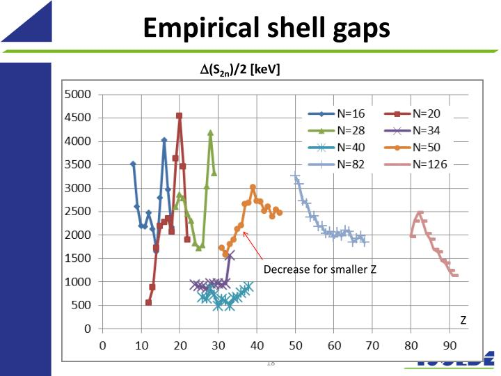 Empirical shell gaps