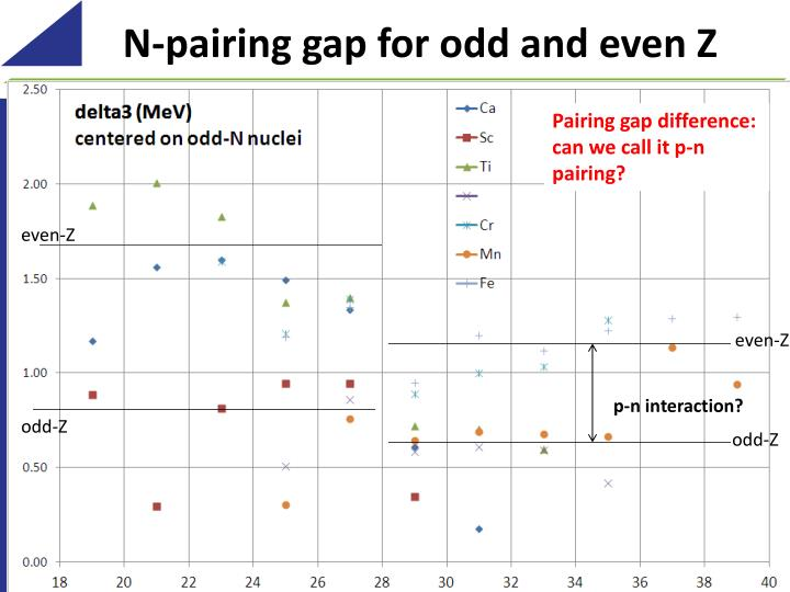 N-pairing gap for odd and even Z