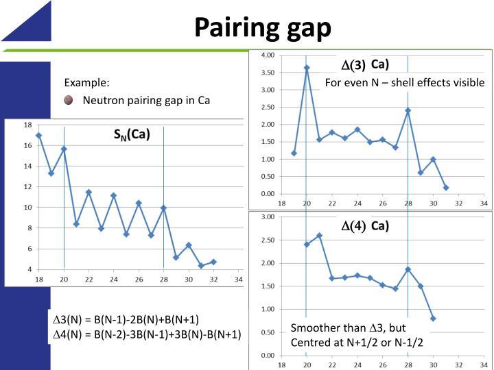 Pairing gap