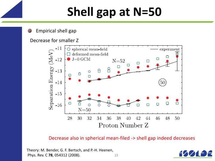 Shell gap at N=50