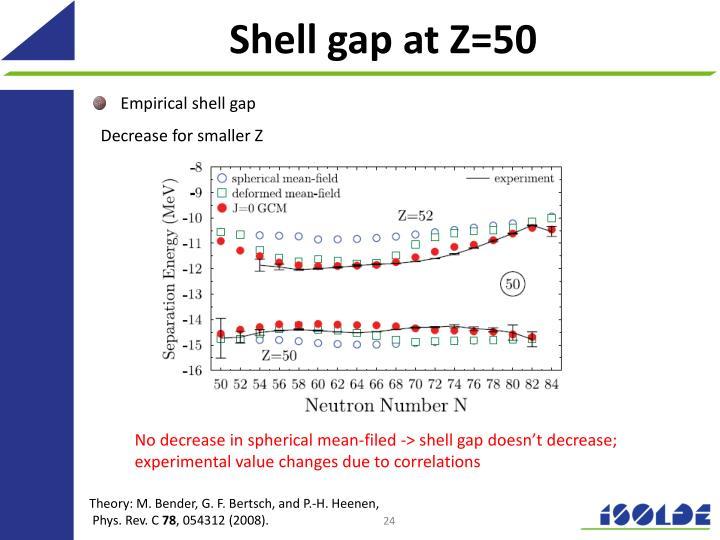 Shell gap at Z=50