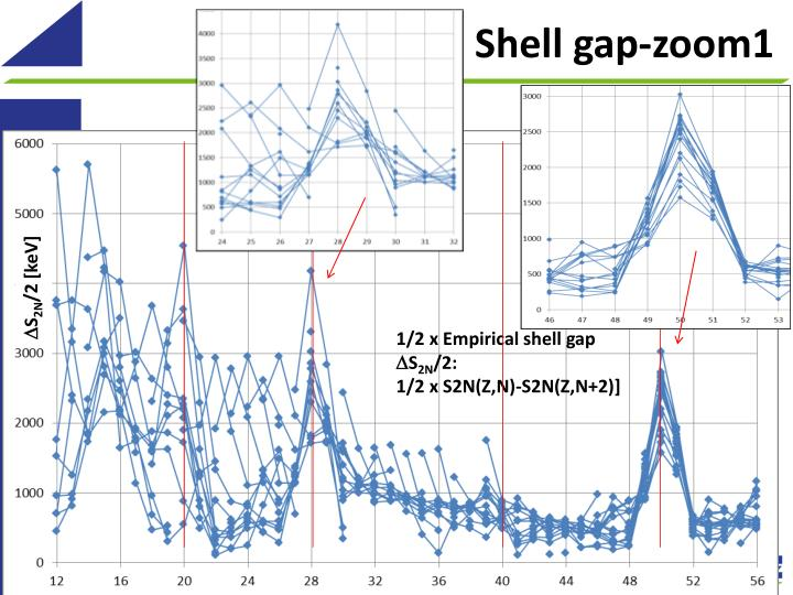 Shell gap-zoom1