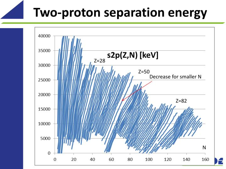 Two-proton separation energy