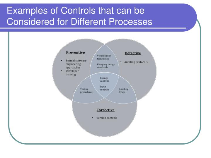 Examples of Controls that can be Considered for Different Processes