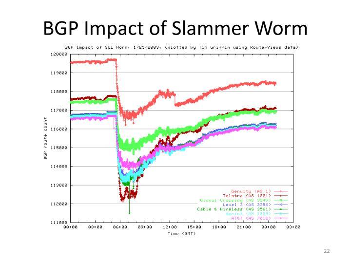 BGP Impact of Slammer Worm