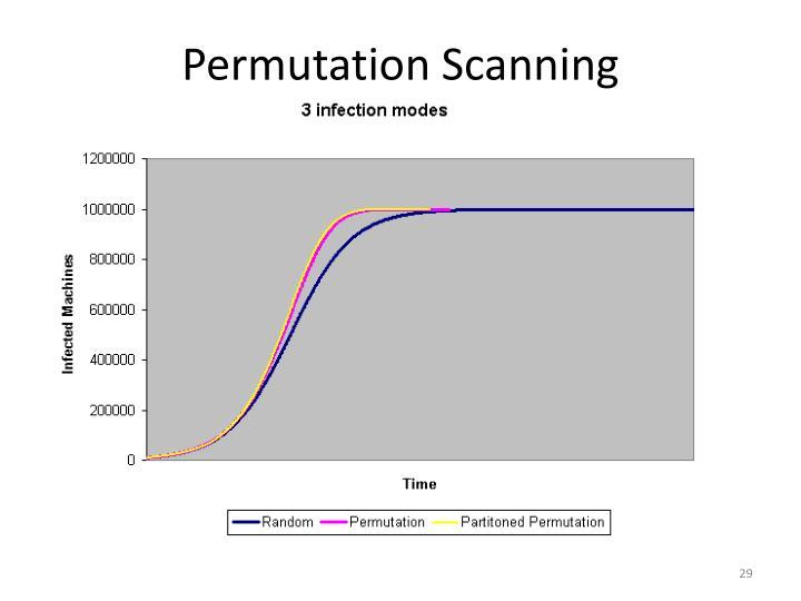Permutation Scanning