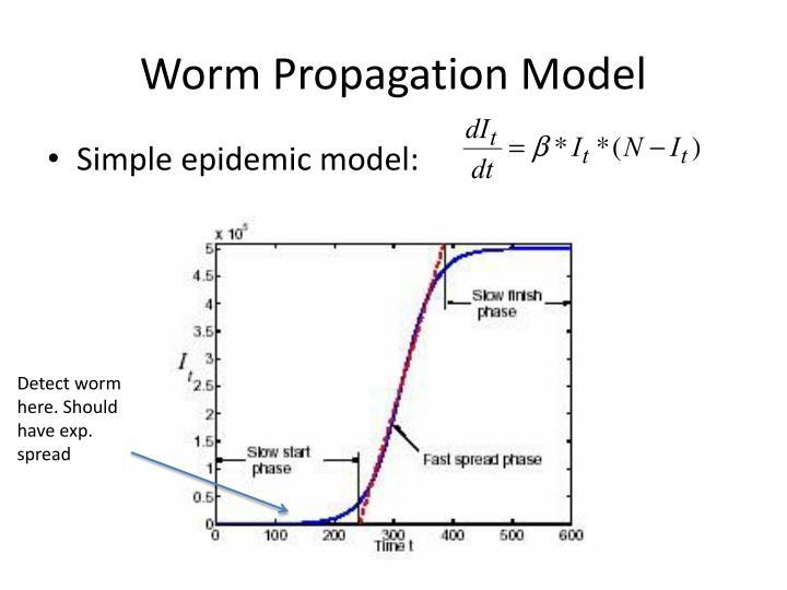 Worm Propagation Model