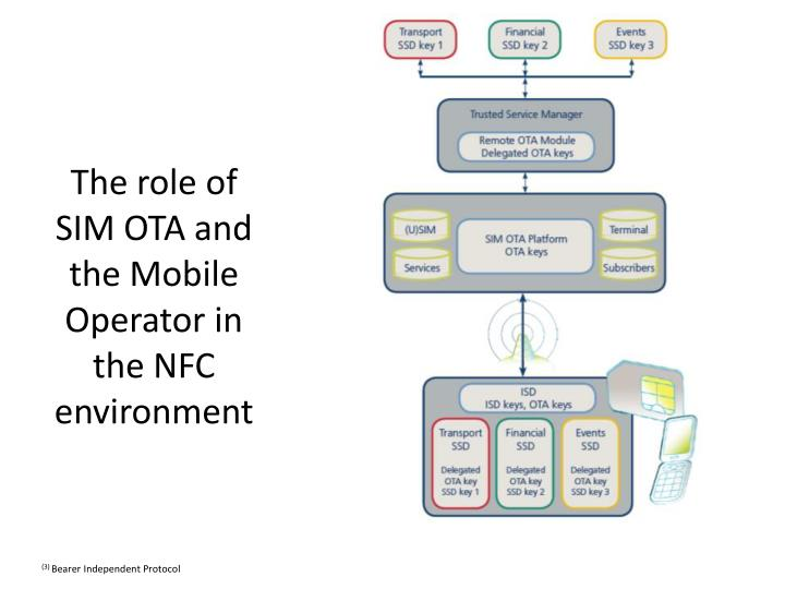 The role of SIM OTA and the Mobile Operator in the NFC environment