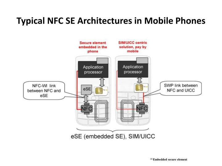 Typical NFC SE Architectures in Mobile
