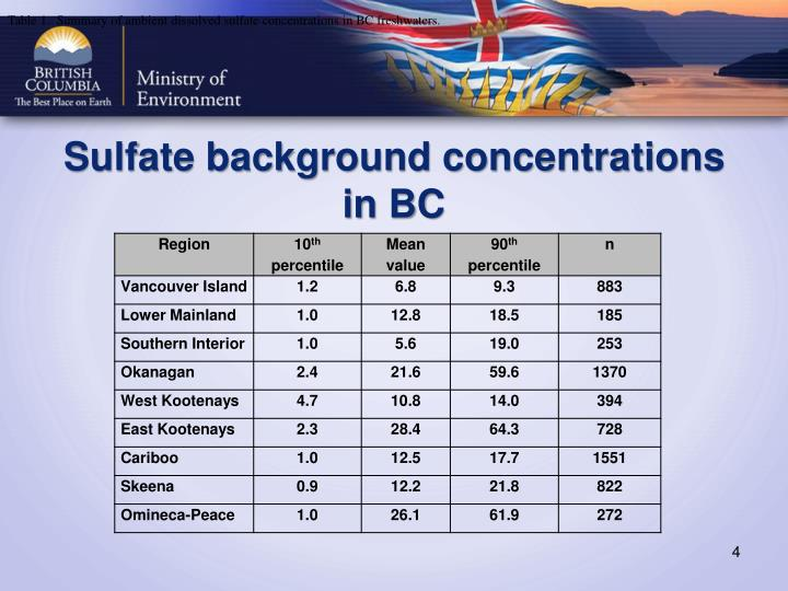 Table 1.  Summary of ambient dissolved sulfate concentrations in BC freshwaters.