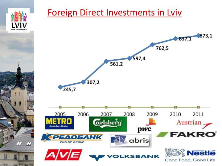 Foreign Direct Investments in Lviv