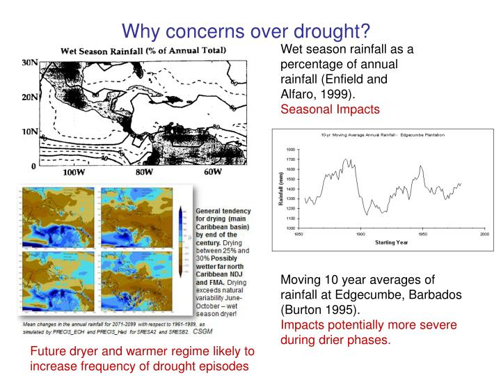 Why concerns over drought?