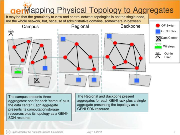 Mapping Physical Topology to Aggregates