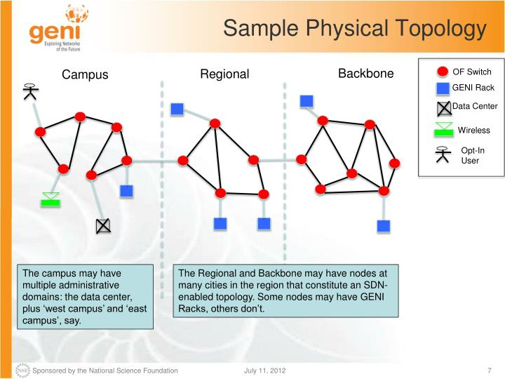 Sample Physical Topology
