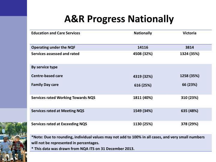 A&R Progress Nationally