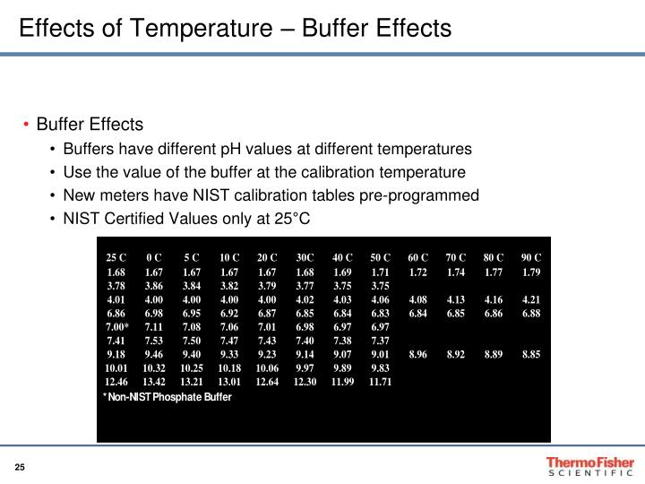 Effects of Temperature – Buffer Effects