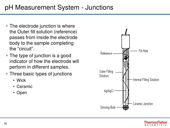 pH Measurement System - Junctions
