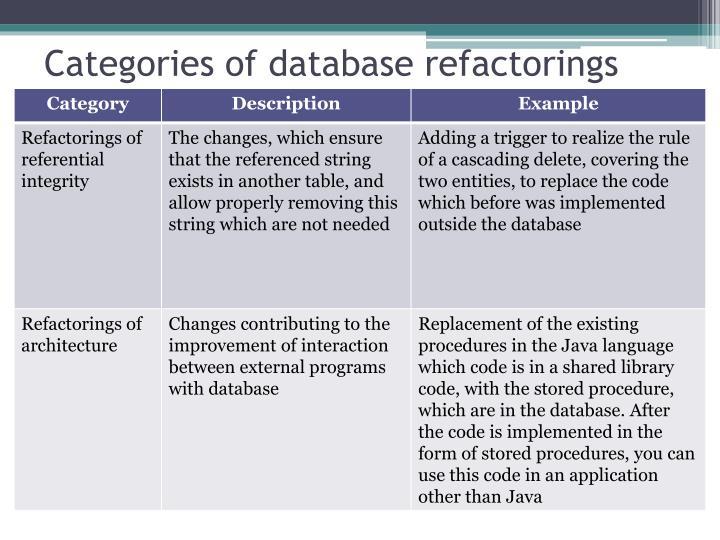 Categories of database refactorings
