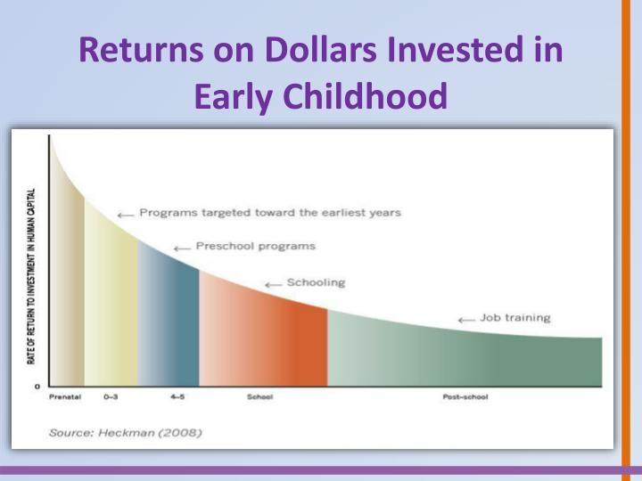 Returns on Dollars Invested in