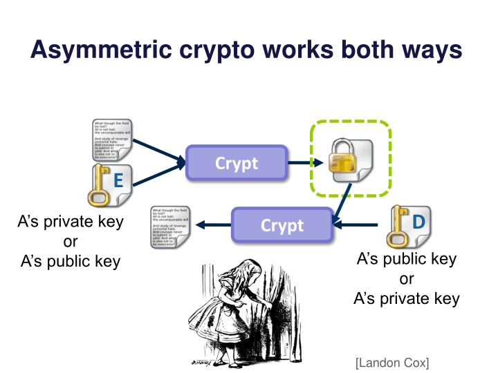 Asymmetric crypto works both ways