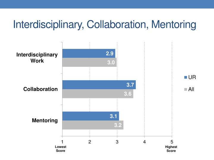 Interdisciplinary, Collaboration, Mentoring