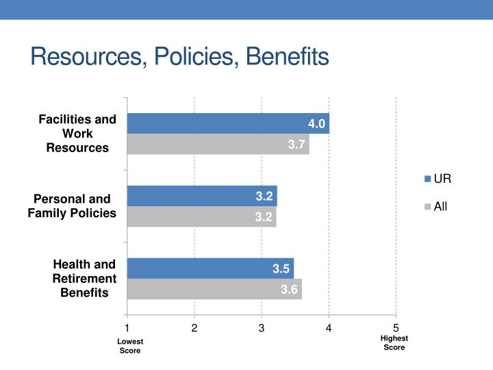 Resources, Policies, Benefits