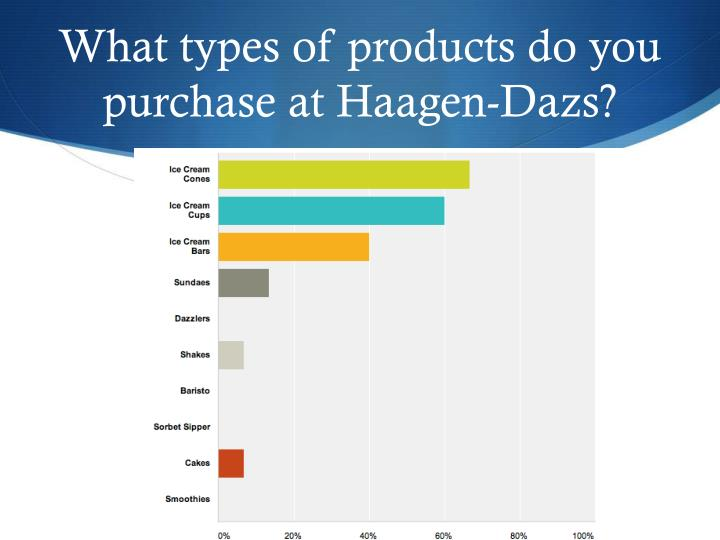What types of products do you purchase at