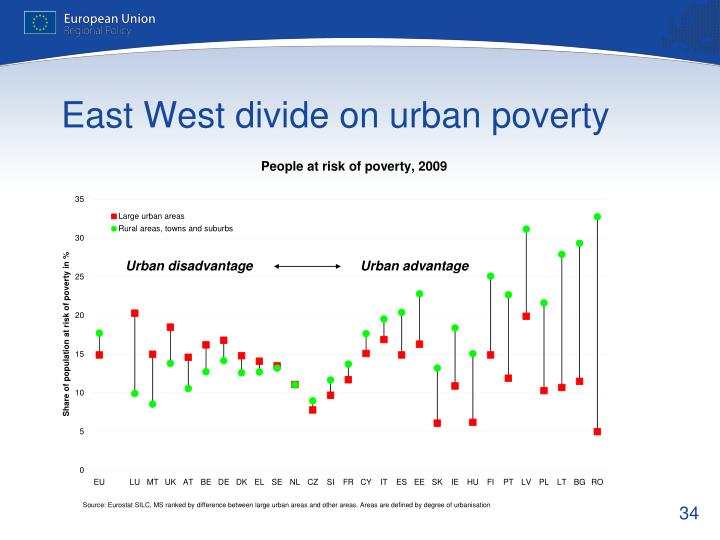 East West divide on urban poverty