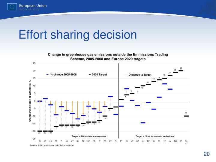 Effort sharing decision