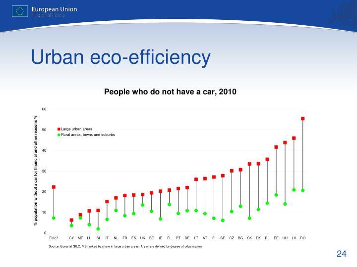Urban eco-efficiency