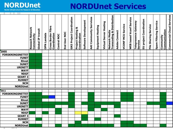 NORDUnet Services