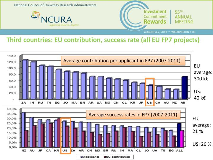 Third countries: EU contribution,