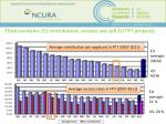 third countries eu contribution success rate all eu fp7 projects