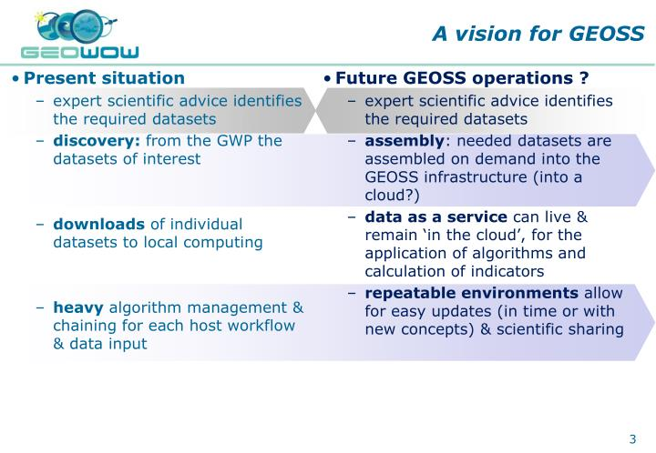 A vision for geoss
