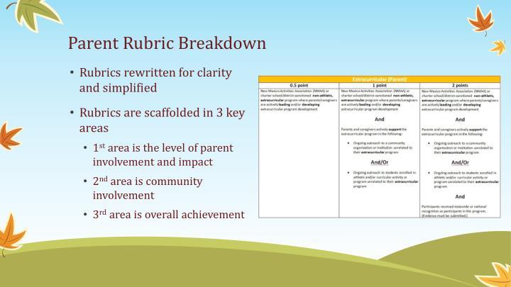 Parent Rubric Breakdown