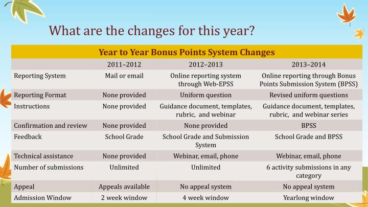 What are the changes for this year?