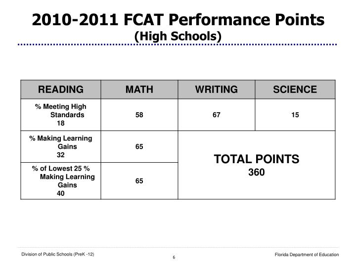 2010-2011 FCAT Performance Points
