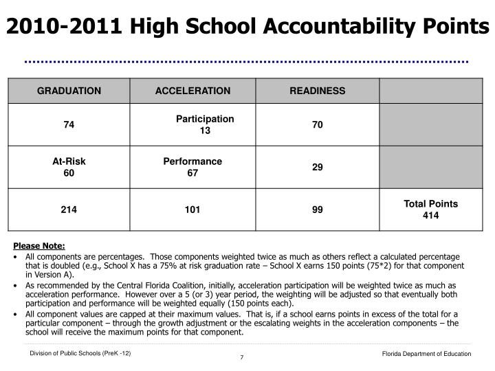 2010-2011 High School Accountability Points