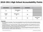 2010 2011 high school accountability points