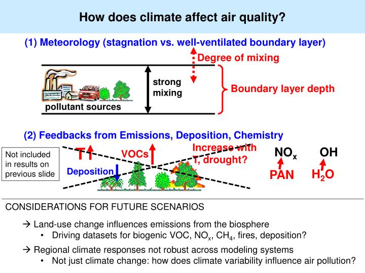 How does climate affect air quality?