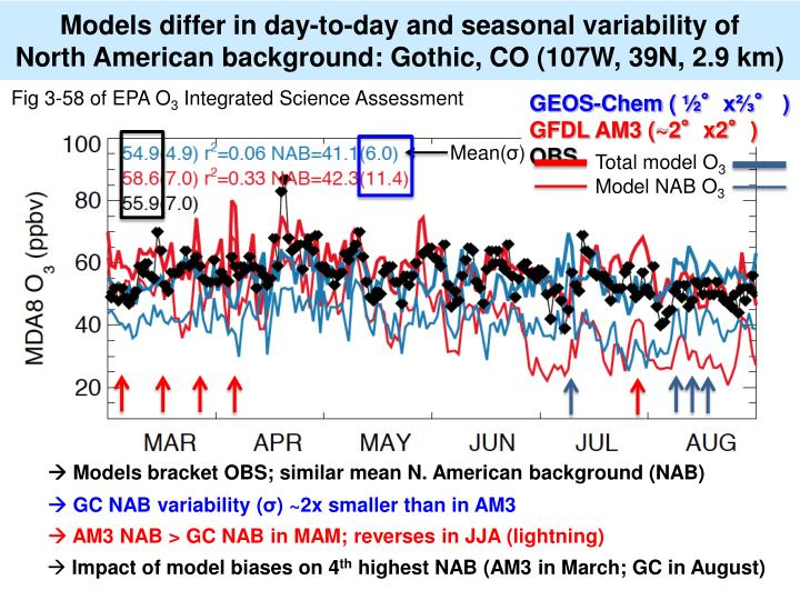 Models differ in day-to-day and seasonal variability of
