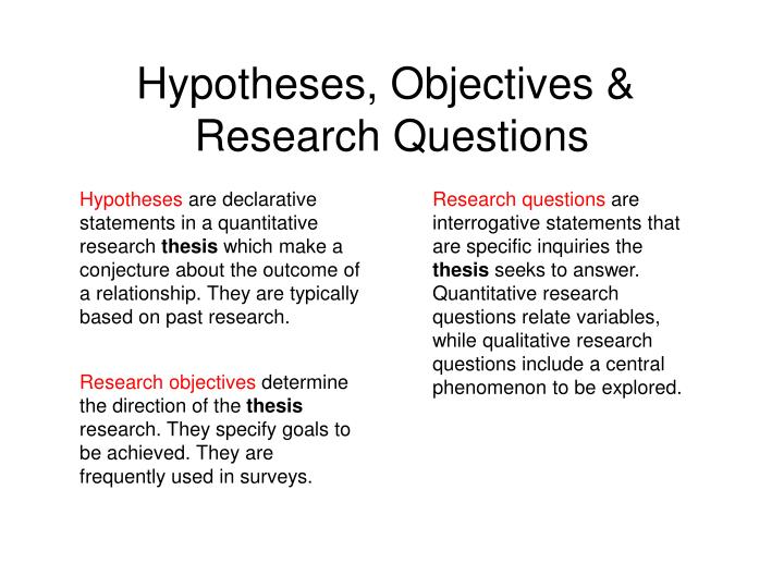 Hypotheses, Objectives &