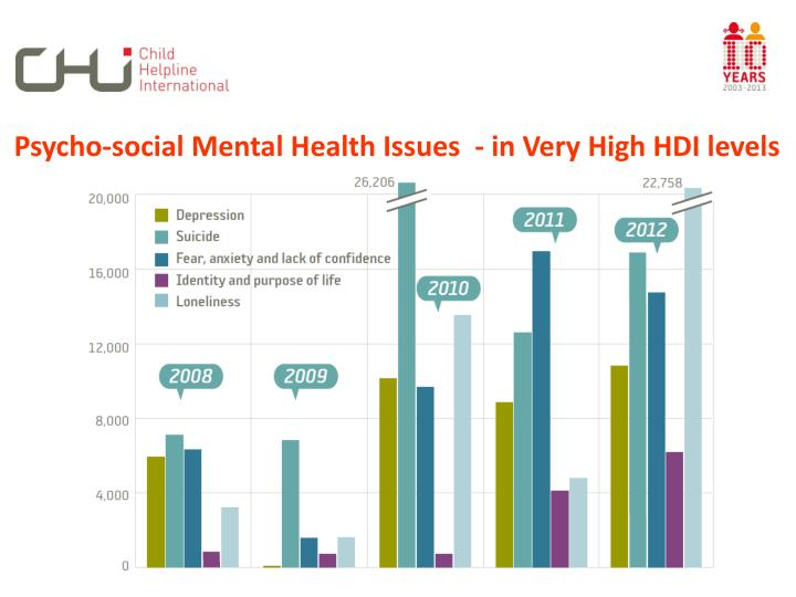 Psycho-social Mental Health Issues  - in Very High HDI levels