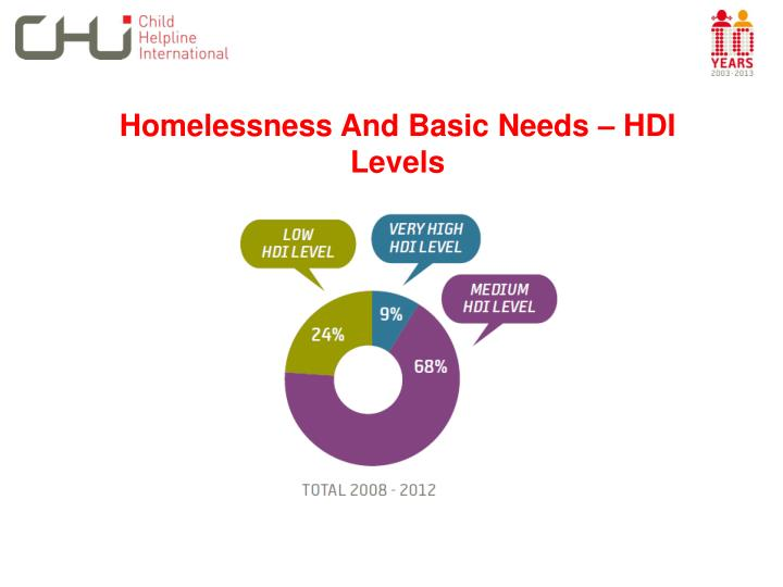 Homelessness And Basic Needs – HDI Levels